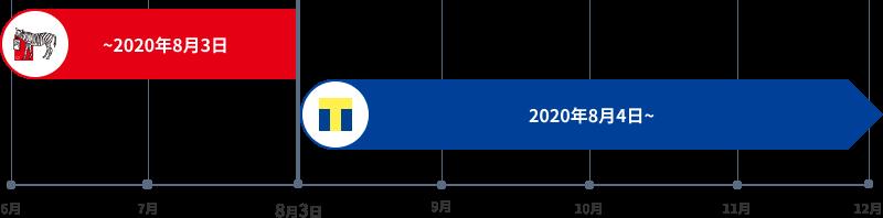 2020年8月末をもちまして、しまうまポイントのサービスを終了し、2020年9月からは新たなポイントサービスとしてTポイントを導入いたします。