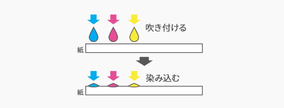 インクジェット方式(従来のプリント)
