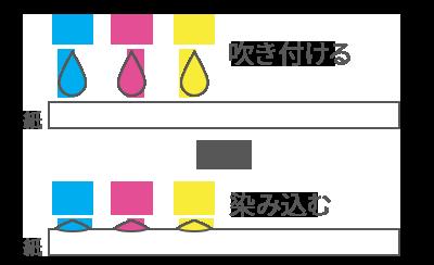 インクジェット方式のイメージ