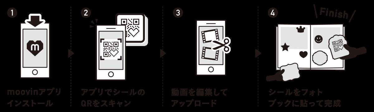1,moovinアプリをインストール 2,moovinアプリでQRコードをスキャン 3,動画の長さを調整してアップロード 4,動画つきシールの完成